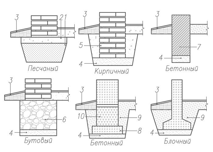 Распространенные типы фундаментов